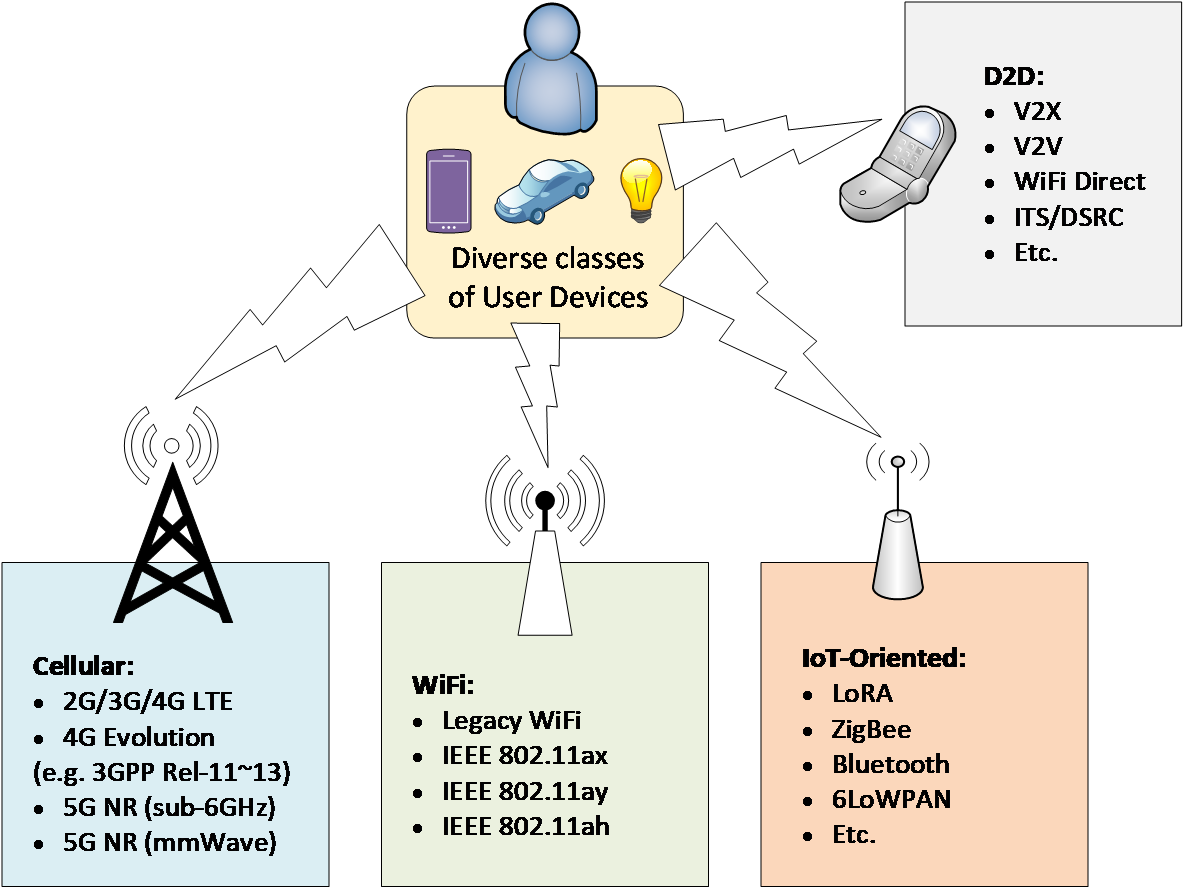 Fig 1 Various types of radio access technologies (RATs) may co-exist in the same service area to support diverse services and categories of devices