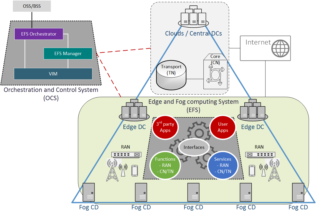 Fig 2 A high-level illustration of 5G-CORAL solution